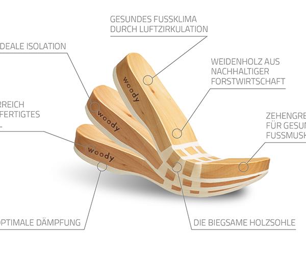 Woodys Schuhe - Beschreibung der Sohle